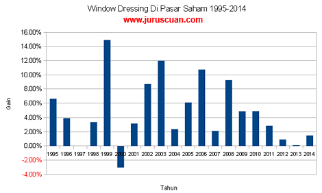 Data Window Dressing di Pasar Saham