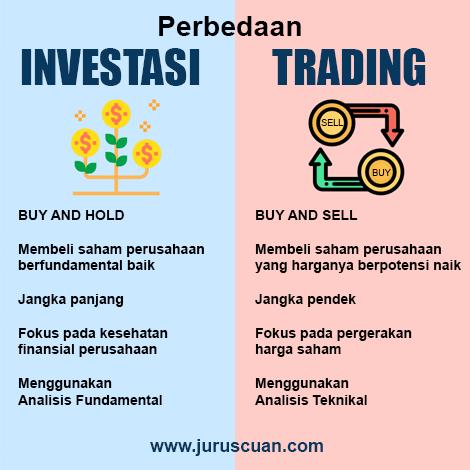 Che differenza c'è tra investire e fare trading?   IG IT