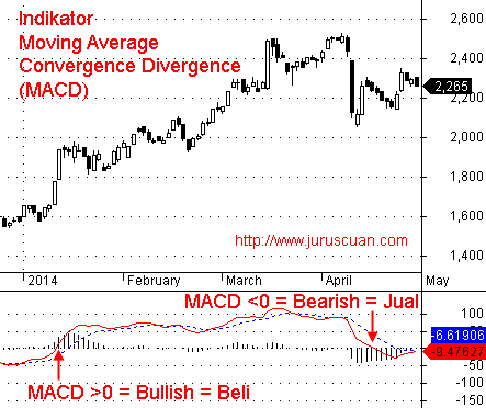 Indikator Analisis Teknikal Moving Average Convergence Divergence (MACD)