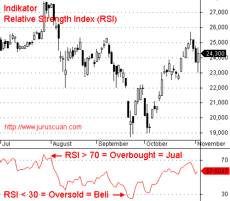 Indikator Analisis Teknikal Relative Strength Index (RSI)