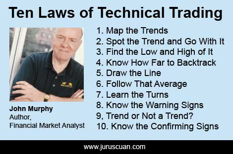 John Murphy - Ten Rules Of Technical Trading