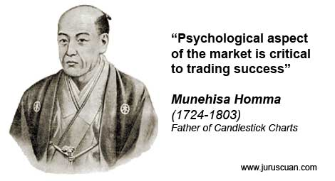 Munehisa Homma - Father of Candlestick Chart